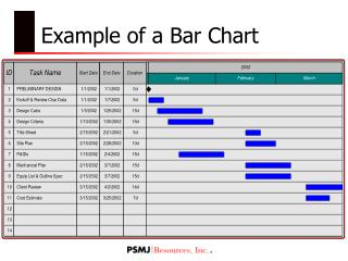 Example of a Bar Chart