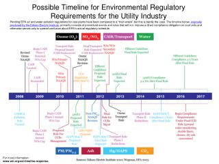 Possible Timeline for Environmental Regulatory Requirements for the Utility Industry