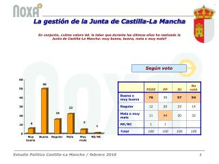 La gestión de la Junta de Castilla-La Mancha