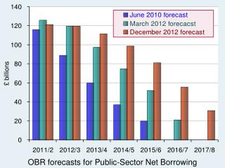 OBR forecasts for Public-Sector Net Borrowing