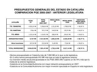 PRESUPUESTOS GENERALES DEL ESTADO EN CATALUÑA COMPARACION PGE 2005-2007 / ANTERIOR LEGISLATURA