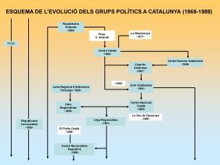 ESQUEMA DE L'EVOLUCIÓ DELS GRUPS POLÍTICS A CATALUNYA (1868-1989)