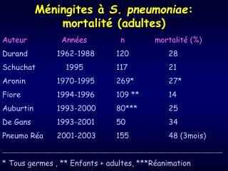 Méningites à  S. pneumoniae : mortalité (adultes)