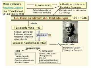 La Generalitat de Catalunya