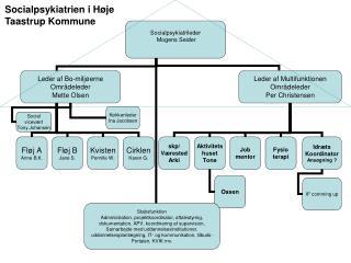 Socialpsykiatrien i Høje Taastrup Kommune