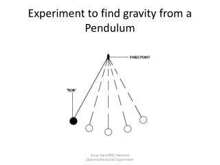 Experiment to find gravity from a Pendulum