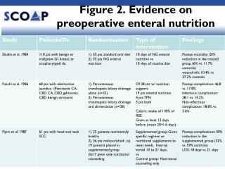 Figure 2. Evidence on preoperative enteral nutrition