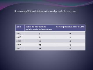 Reuniones públicas de información en el periodo de 2007-2011