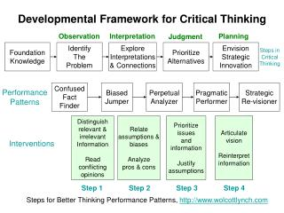Developmental Framework for Critical Thinking