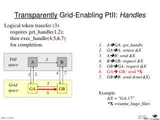 Transparently  Grid-Enabling PtII:  Handles