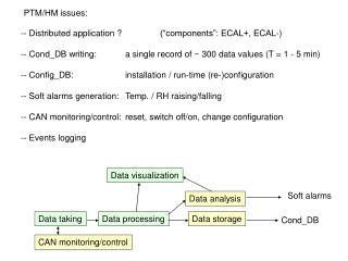 "-- Distributed application ? 		(""components"": ECAL+, ECAL-)"