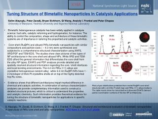 Tuning Structure of Bimetallic Nanoparticles In Catalysis Applications