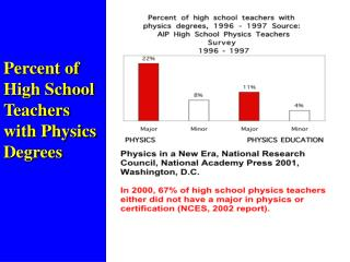 Percent of High School Teachers  with Physics Degrees