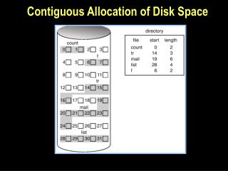Contiguous Allocation of Disk Space