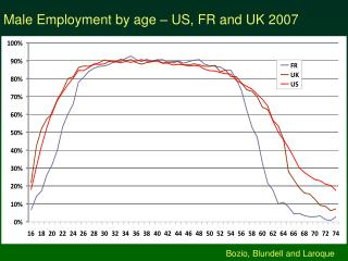 Male Employment by age – US, FR and UK 2007