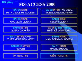 BÀI 01 :(2Tiết) PTTK CSDL& MS-ACCESS