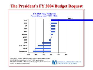 The President's FY 2004 Budget Request