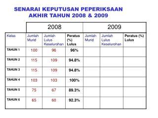 SENARAI KEPUTUSAN PEPERIKSAAN AKHIR TAHUN 2008 & 2009