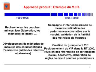 Approche produit : Exemple du V.I.R.