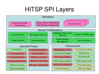 HITSP SPI Layers