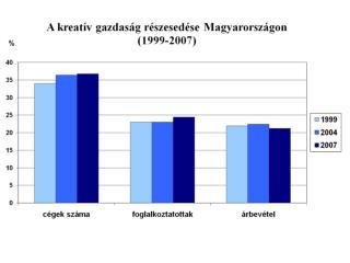 Budapest súlya a kreatív gazdaságban Magyarországon