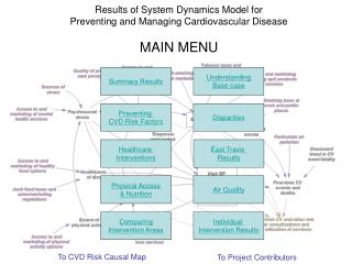 Results of System Dynamics Model for  Preventing and Managing Cardiovascular Disease MAIN MENU