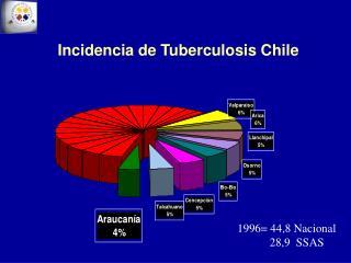 Incidencia de Tuberculosis Chile