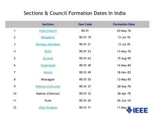 Sections & Council Formation Dates In India