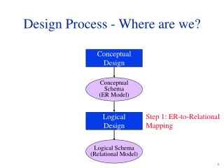 Design Process - Where are we?