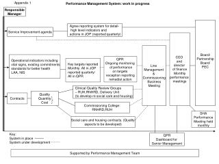 Performance Management System: work in progress