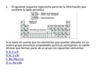 El siguiente esquema representa parte de la información que contiene la tabla periódica