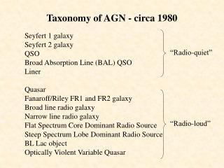 Taxonomy of AGN - circa 1980