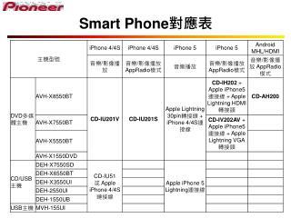 Smart Phone 對應表