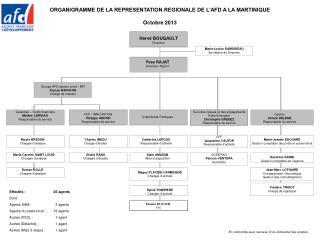 ORGANIGRAMME DE LA REPRESENTATION REGIONALE DE L'AFD A LA MARTINIQUE Octobre 2013