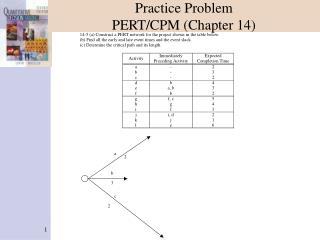 Practice Problem PERT