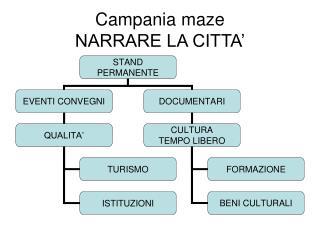 Campania maze NARRARE LA CITTA'