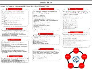 Her afklares og bearbejdes de organisatoriske rammer omkring projektgruppen