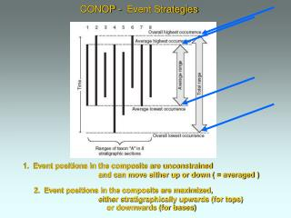 1.  Event positions in the composite are unconstrained