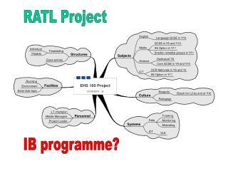 IB programme?