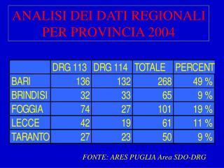 ANALISI DEI DATI REGIONALI PER PROVINCIA 2004