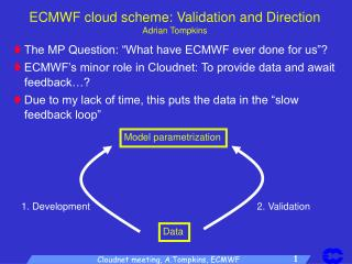 ECMWF cloud scheme: Validation and Direction Adrian Tompkins