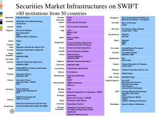 Securities Market Infrastructures on SWIFT >80 institutions from 50 countries