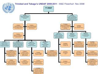 Trinidad and Tobago's UNDAF 2008-2011  - M&E Flowchart  Nov 2008