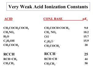 Very Weak Acid Ionization Constants