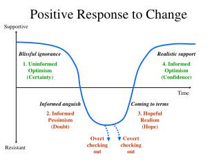 Positive Response to Change