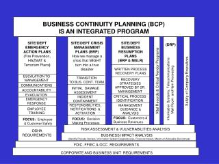 BUSINESS CONTINUITY PLANNING BCP IS AN INTEGRATED PROGRAM