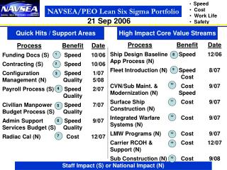 NAVSEA/PEO Lean Six Sigma Portfolio