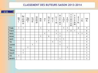 CLASSEMENT DES BUTEURS SAISON 2013-2014
