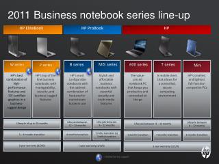 2011 Business notebook series line-up