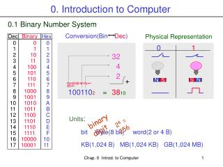 0. Introduction to Computer